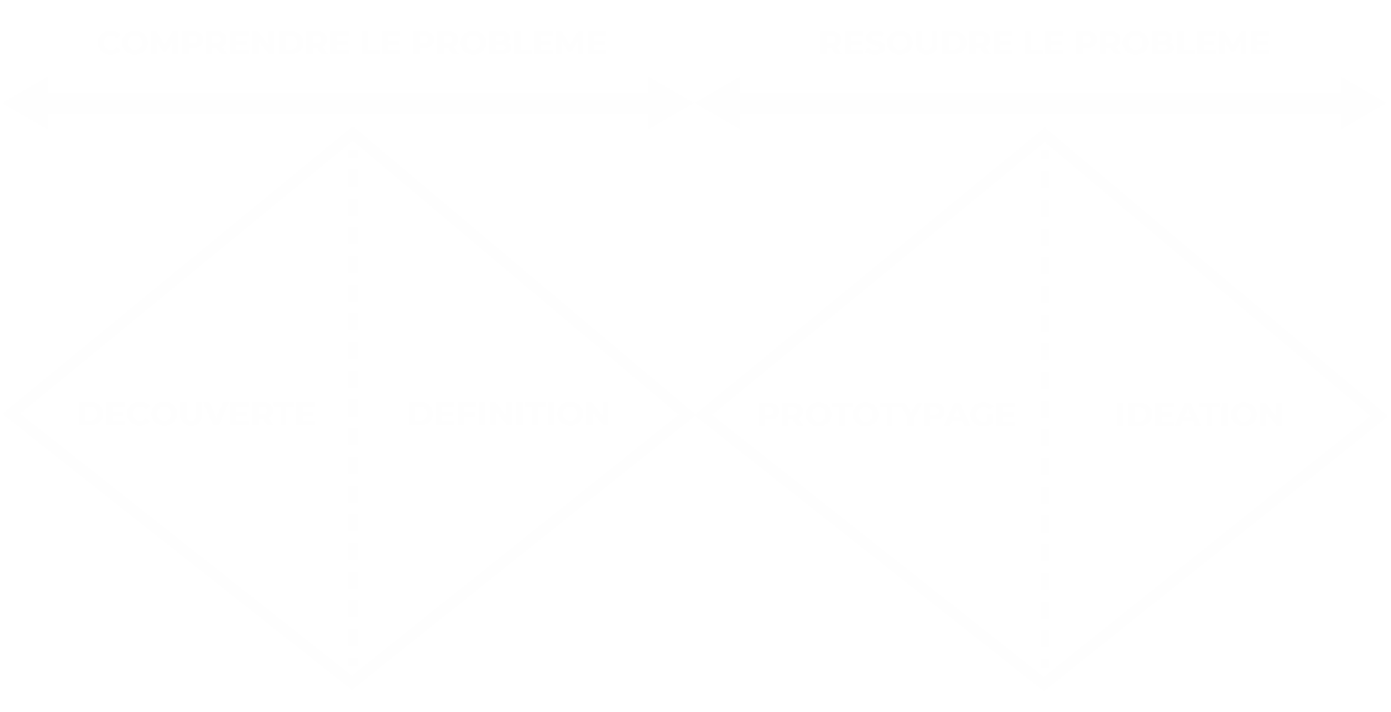 Diagramme double diamant, design thinking